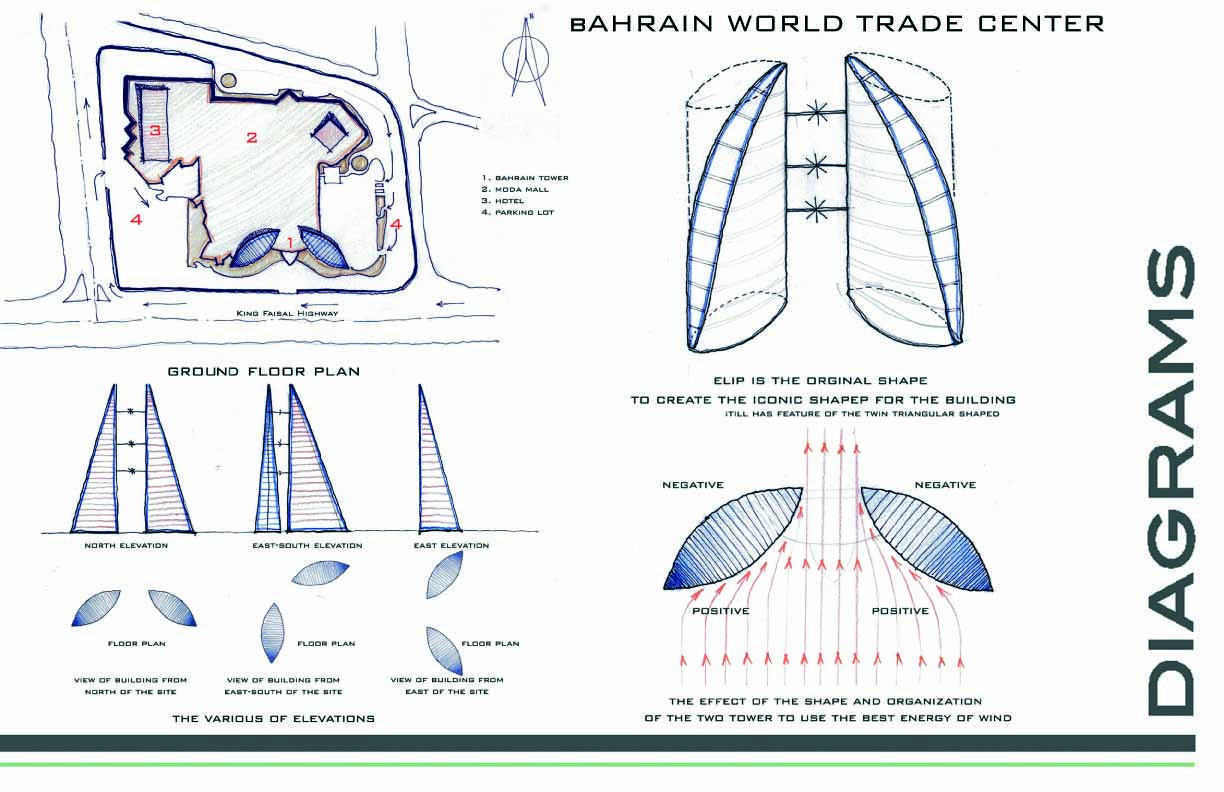 Bahrain World Trade Center Manama Bahrain Aeworldmap