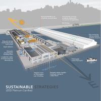 exploratorium sustainable design