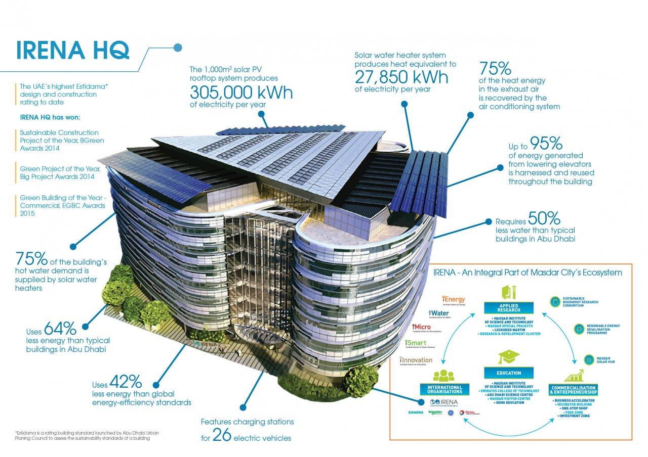 International Renewable Energy Agency Hq Abu Dubai Uae
