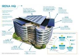 Irena HQ Plan