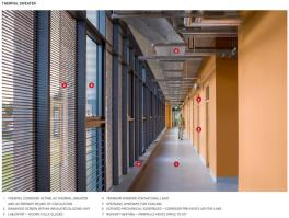 Thermal Circulation Corridor